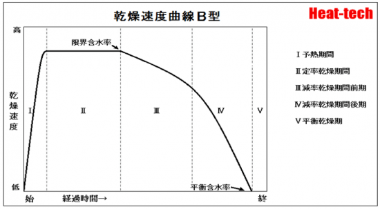 減率期間の乾燥速度曲線 B型 - 毛管水をもつ材料でみられる速度曲線です