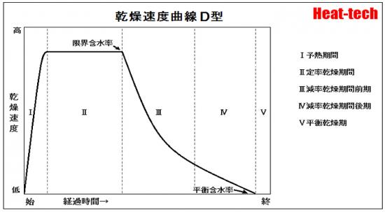 減率期間の乾燥速度曲線 D型 - 成型材料、堆積層に出現します