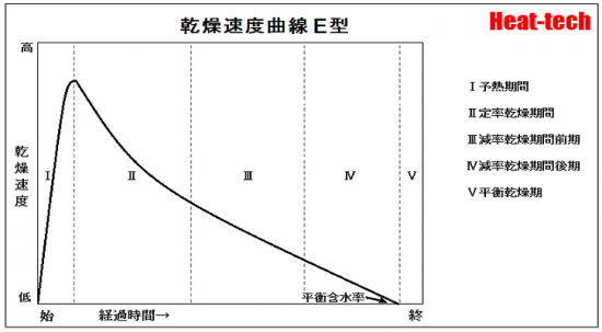 減率期間の乾燥速度曲線 E型 - 石鹸、高分子溶液、ゼラチンのような均質物質(水分拡散材料)に出現します