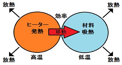 乾燥の熱収支式