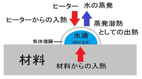 三種類の乾燥 2.表面付着水の乾燥