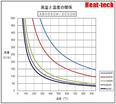 熱風ヒーターの加熱能力