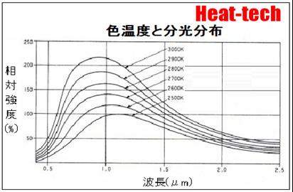 下図は 色温度による分光分布です、4から7μmの波長域の積分値と全体分光特性の積分値の比率が効率です。