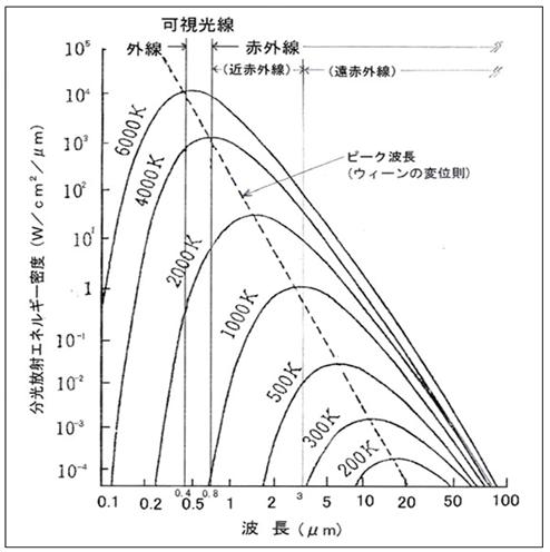下表のウィーンの変位則のように、ヒーター出力が高くなると、近赤外線に波長が変位します。