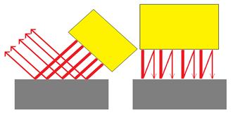 反射光の再利用