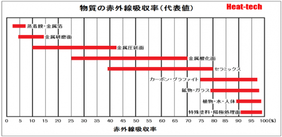 物質の赤外線吸収率(代表値)