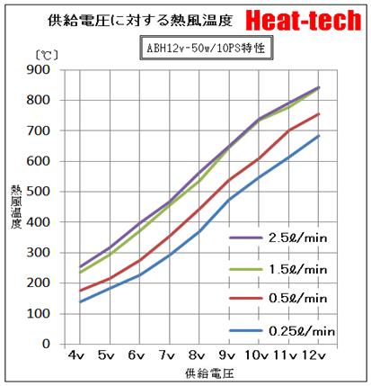 超小型 DC電源 熱風ヒーター1