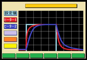 2ヒーター協調加熱機能(2ループ型)