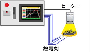 複数のセンサーから、任意の入力を基準温度に設定して加熱試験が出来ます。