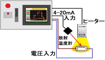 タッチパネルディスプレイで簡単に多段設定ができます。