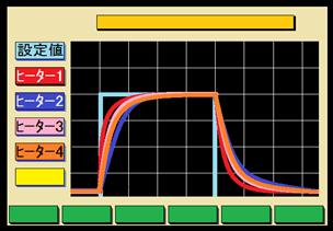 4ヒーター協調加熱機能(4ループ型)