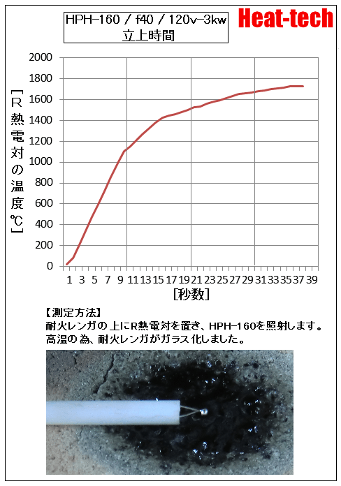 HPH-160-f40 120v-3kw 立上り時間