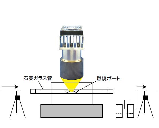 焼却廃棄物中の金属分析-ハロゲンポイントヒーターの活用法