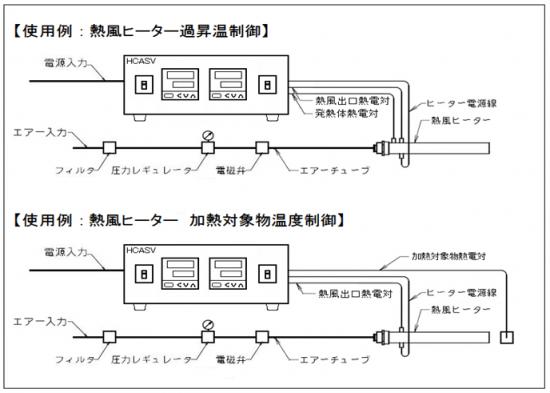 使用例:熱風ヒーター過昇温制御