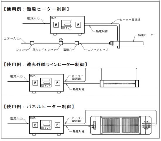 使用例:熱風ヒーター制御