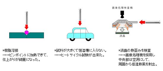 熱風ヒーターラボキットの特徴