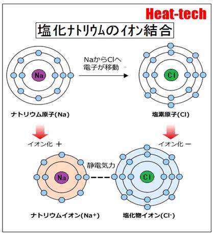 2.イオン結合