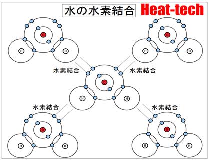 3.水素結合