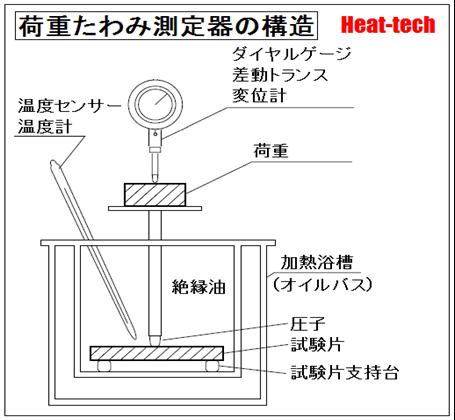 荷重たわみ温度(DTUL)