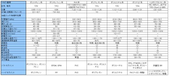 熱可塑性エラストマーTPEの熱的性質(代表値)2