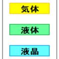 樹脂加熱の基礎知識-3 樹脂の種類-7液晶