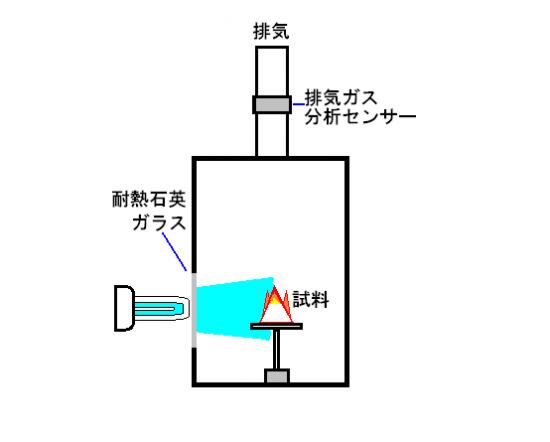 光触媒のテスト-紫外線灯の活用法