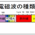 樹脂加熱の基礎知識-3 樹脂の種類-9 光硬化樹脂
