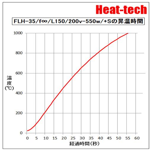 FLH-35の昇温時間