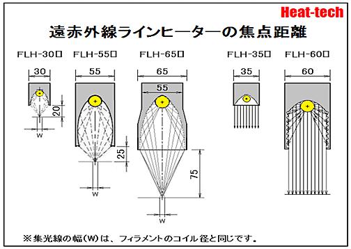 遠赤外線ラインヒーターの焦点距離
