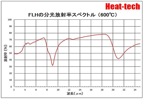 FLHの分光放射率スペクトル 600℃