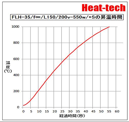 FLHの昇温時間