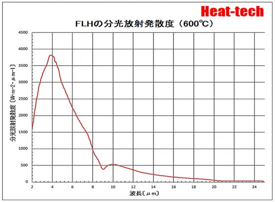 FLHの分光放射発散度 600℃