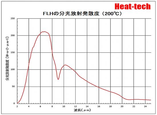 FLHの分光放射発散度 200℃