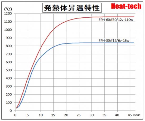 発熱体昇温特性