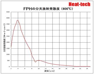 FPHの分光放射発熱度