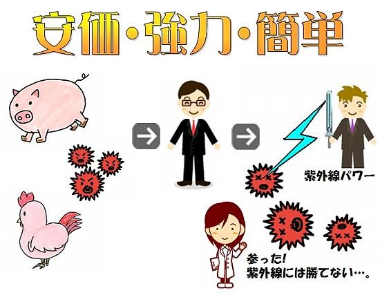 紫外線灯-紫外線光照射とオゾン発生