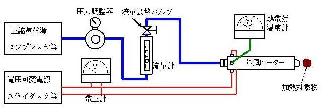 一般的な構成による使用方法(コンプレッサーエアーを使う場合)