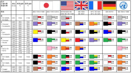熱電対の配色規格