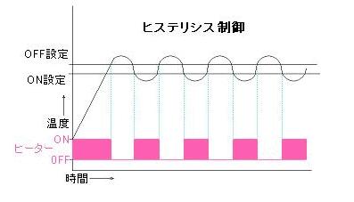 ヒステリシス制御 - 調節のパターン-温度調節器入門