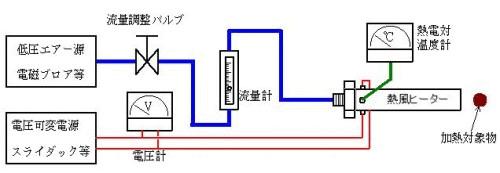 低圧エアー源使用での一般的な使用例