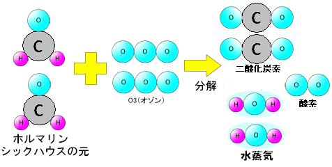 2HCHO+2O3