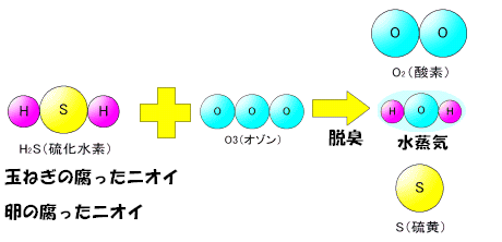 SH2+O3