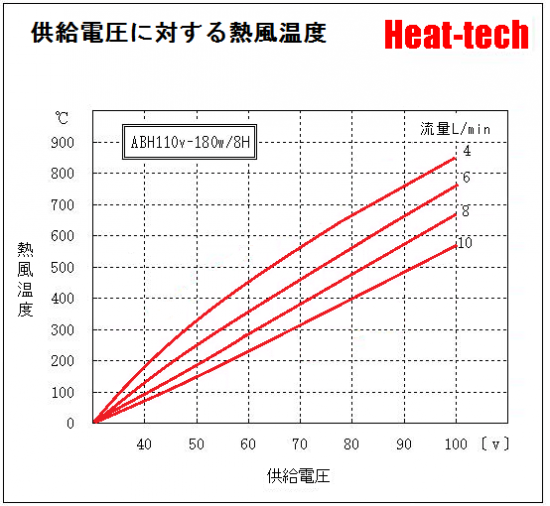 《 超小型熱風ヒーター 》ABH-8H