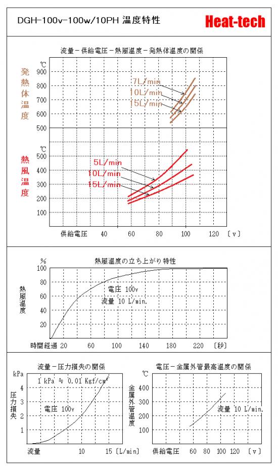 《 クリーンルーム・耐環境用熱風ヒーター 》DGH-10PH