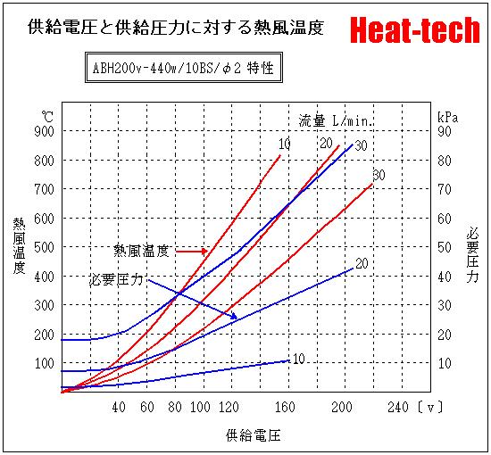 ABH200V-440W-10BH-Φ2