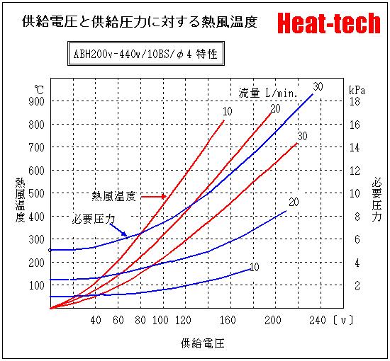 ABH200V-440W-10BH-Φ4