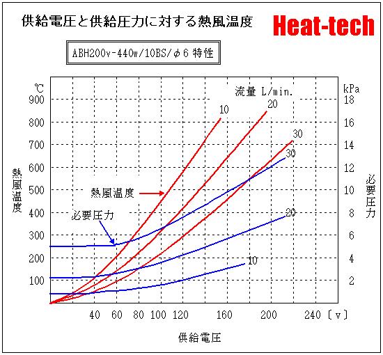 ABH200V-440W-10BH-Φ6