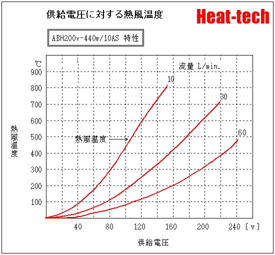 ABH200V-440W