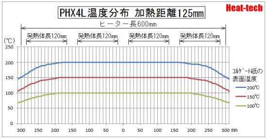 PHX4 温度分布