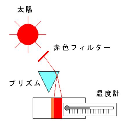 パーシェルの実験模式図